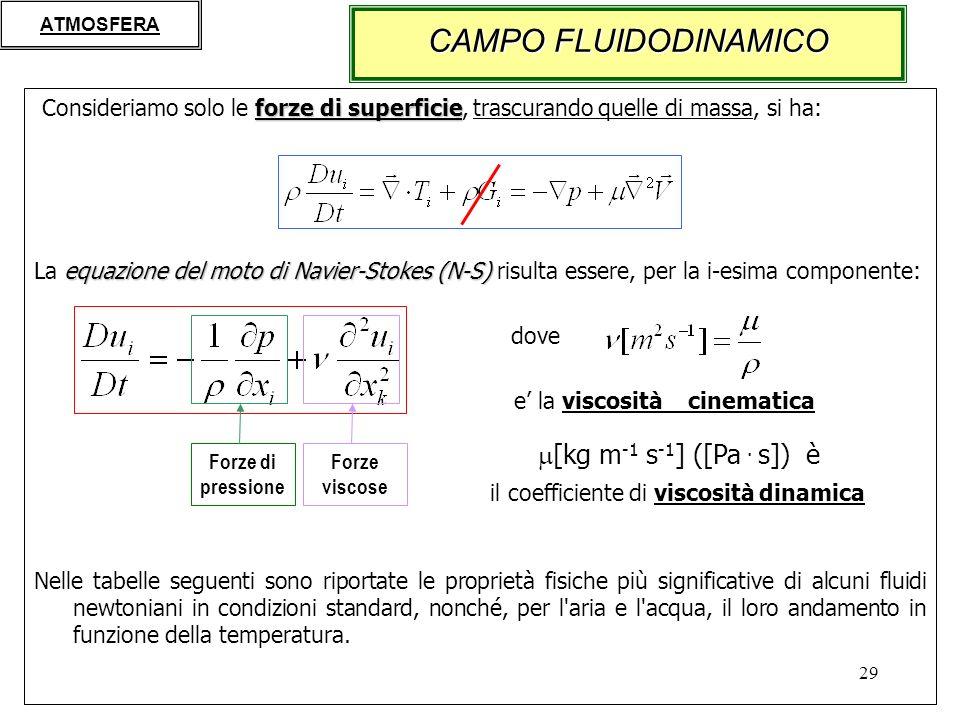 CAMPO FLUIDODINAMICO [kg m-1 s-1] ([Pa . s]) è